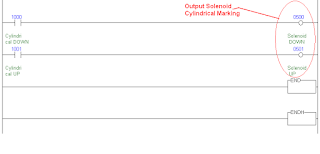 Keluaran Solenoid Tangga PLC