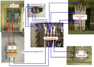 memasang kabel untuk PLC Wiring Utama