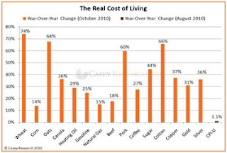 real cost of living chart