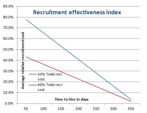 recruitment matrix essay 2012 hiring manager's manual  monitoring recruitment timelines  status matrix.