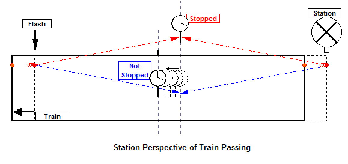 Metapoint Perspective: Stopped Clock Paradox