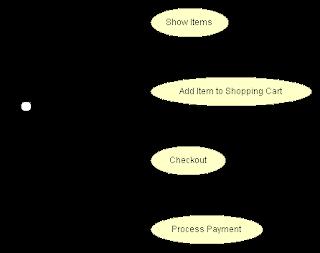 Awe Inspiring Monster Sandwich Shopping Cart Web Application Analysis Part 1 Wiring Digital Resources Sapebecompassionincorg