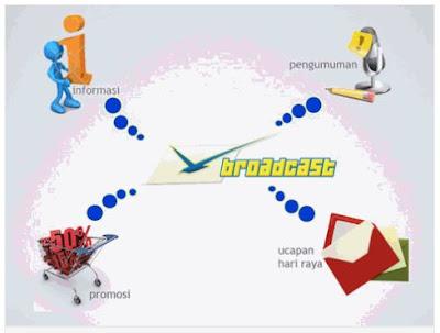 SMS Broadcast murah