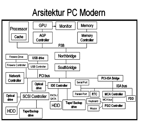 interrupt cycle in computer architecture pdf