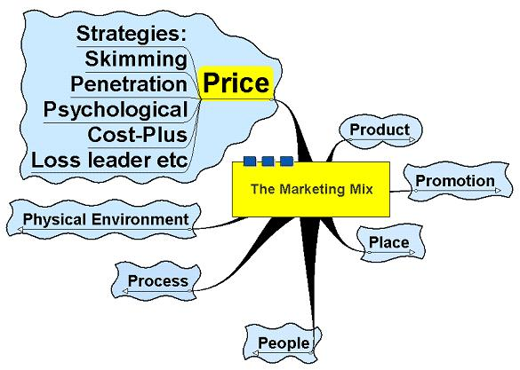 marketing research of the promotion strategy Market research analysts study market conditions to examine potential sales of a product or to determine what marketing strategy would work best for a.