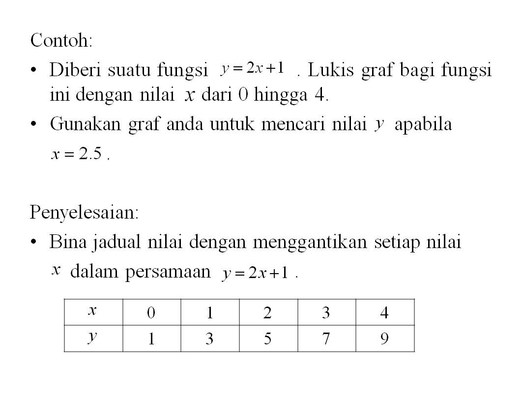 Soalan Graf Fungsi Tingkatan 2 Kecemasan S