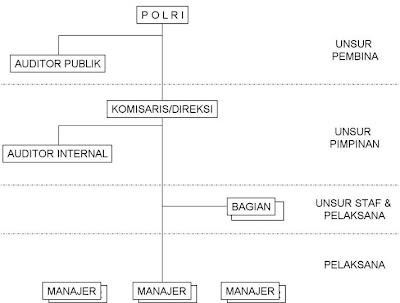struktur organisasi badan usaha jasa pengamanan