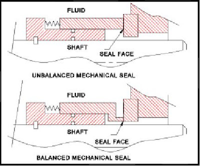 Mechanical seal,Type ,troubleshooting And mechanical seal replacement