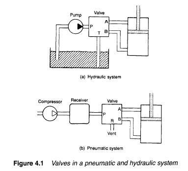 Introduction To Control Valves Symbols