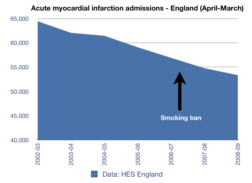 the smoking ban in the uk Five years on from the inception of the smoking ban in england and there are still  mixed views in the pub industry, with many customers.