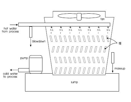 Mechanical Engineering: Schematic Diagram of Cooling Tower