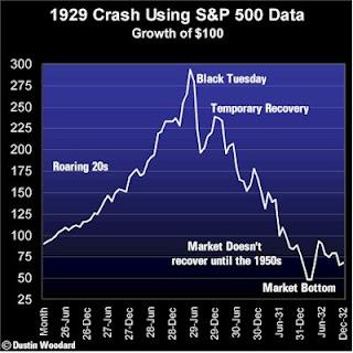 Put options during stock market crash