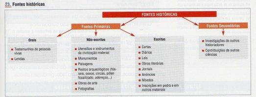 esquema sobre fontes históricas