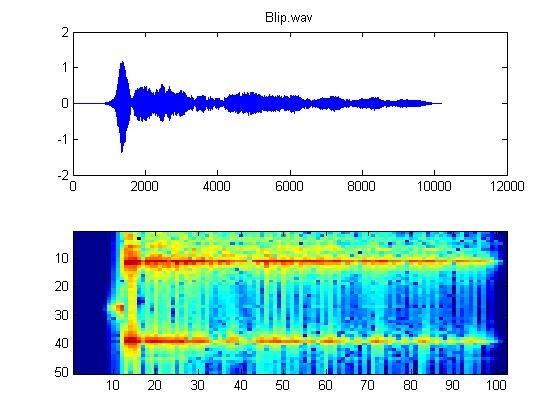 푸리에변환과 음성신호