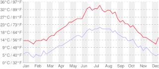 températures rome, météo rome, rome, rome en images, italie