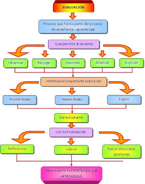 Dise o curricular nacional evaluaci n for Diseno curricular educacion primaria