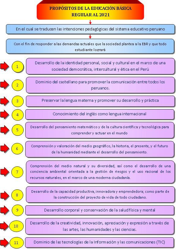 Dise o curricular nacional prop sitos de la educaci n for Diseno curricular educacion primaria