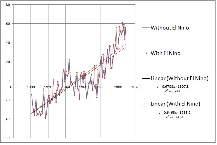 term paper el nino 1 introduction the term ``el niño'' has evolved in its meaning over the years, leading to confusion in its use because the phenomenon involving el niño has become.