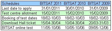 BITSAT 2013 Exam Dates