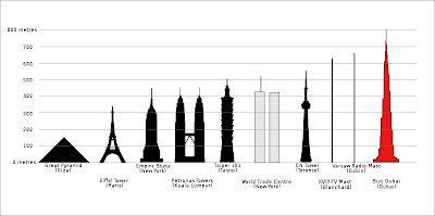 Burj Dubai, o maior prédio do mundo