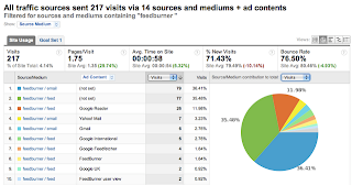Track Feeds Subscriptions in Google Analytics