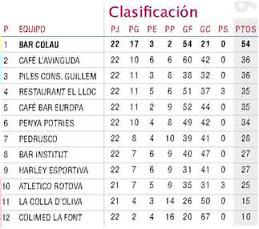Clasificación Final 2009-2010