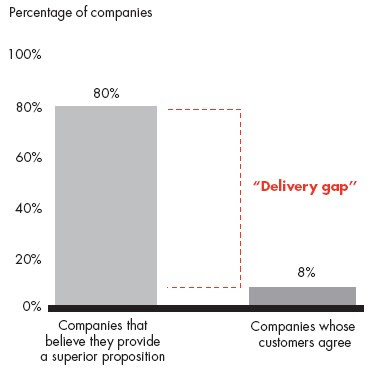 80% companies think they deliver great service; only 8% of their customers think so.