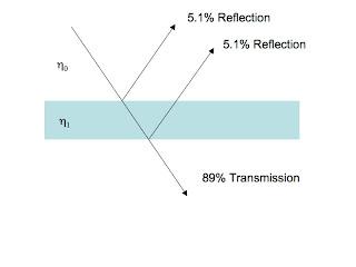 Slide1.bmp highline polycarbonate llc why the light transmission of coated light transmission diagram at edmiracle.co