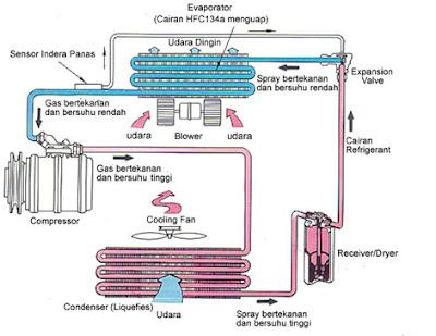 Rangkaian AC | Sistem Otomotif Terbaik