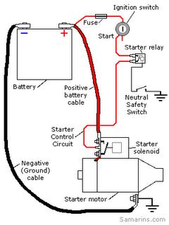 Rangkaian Starter | Sistem Otomotif Terbaik