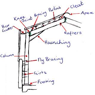 rohan s construction blog Home Framing Diagram