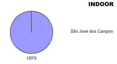 Indoor x Cidades do Vale do Paraíba