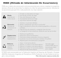 MÉTODO M.I.D.E.