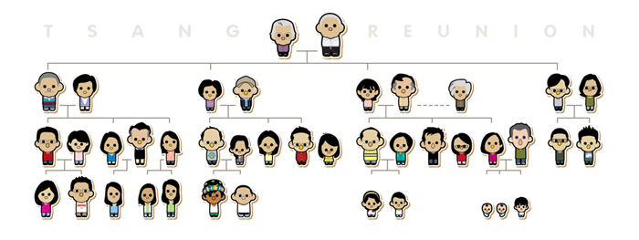 Initial design we went with the straight forward family tree set up