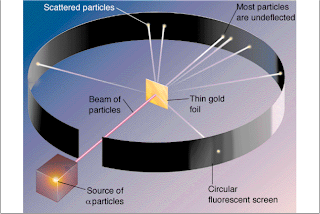 ernest rutherford experiments Ernest rutherford's experiment of shooting alpha particles through a thin sheet of gold, and discovering that some were deflected, proved that an atom is actually a.