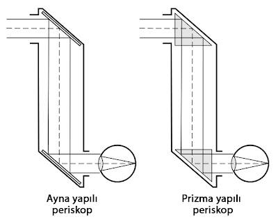 Periskop nedir?