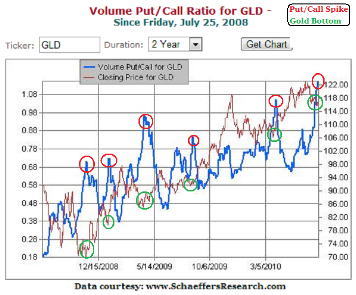 Put call ratio trading strategy pdf