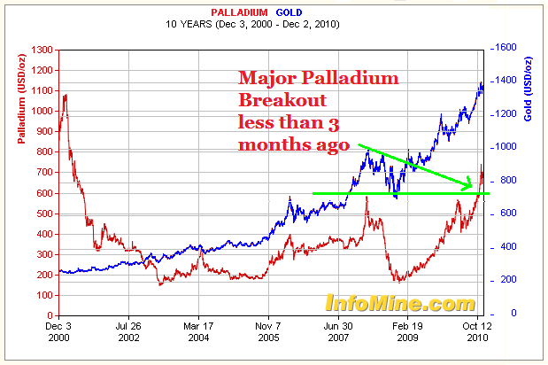 Gold Prices Chart 10 Years 10 Year Gold Price Chart