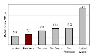 graph of per capita emissions various cities