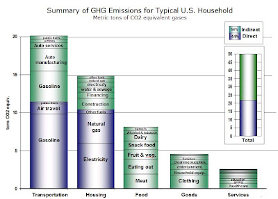 chart of ghg emissions typical family including indirect ones