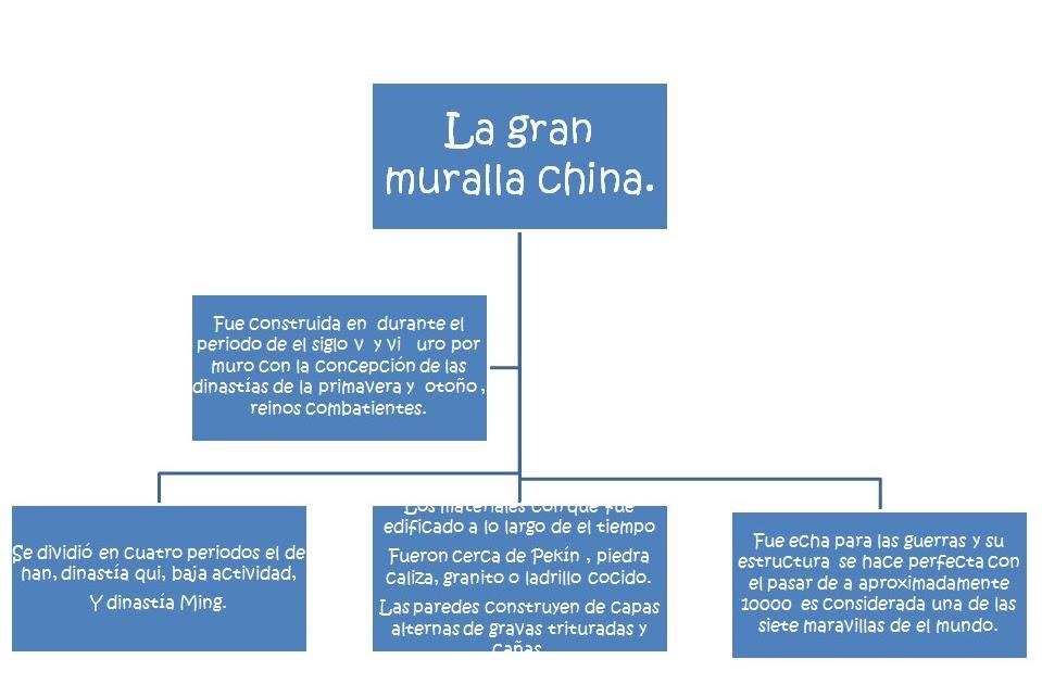 Jucaro mapas conceptuales de la muralla china y las for Q es la muralla china