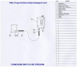 Estándares de Montaje, Instrumentación