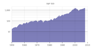 is long term trading better than short term trading? , S&P 500 historical chart from 1950