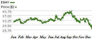 eBay stock price chart courtesy morningstar