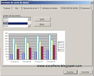 Gráficos en Excel: el orden de las series.