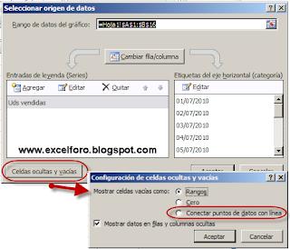 Gráficos de Excel: Trazar celdas vacías como...