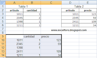 Un ejemplo de la herramienta Consolidar de Excel.