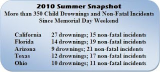 Summer 2010 Drowning Snapshot. Click to learn more...