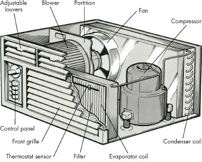 Acg air condition diagram for How much is a fan motor for ac unit