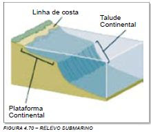 Plataforma Continental